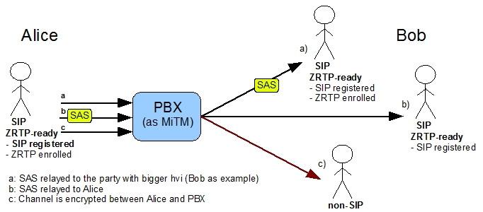 zrtp_asterisk: Asterisk ZRTP Users Guide